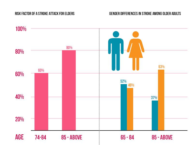 Risk Factors of a Stroke Attack for Elders