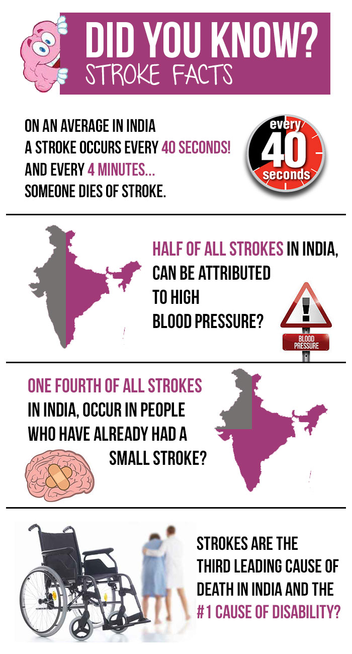 how to tell which stroke