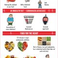 THE-SIGNIFICANCE-OF-DIET-IN-HEART-DISEASES