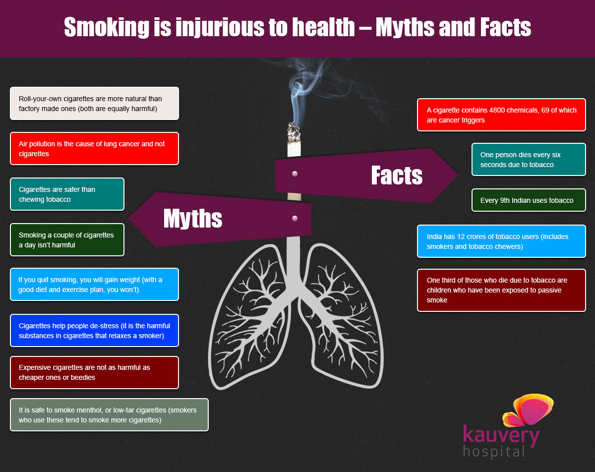 Smoking is injurious to health – Myths, facts and risks