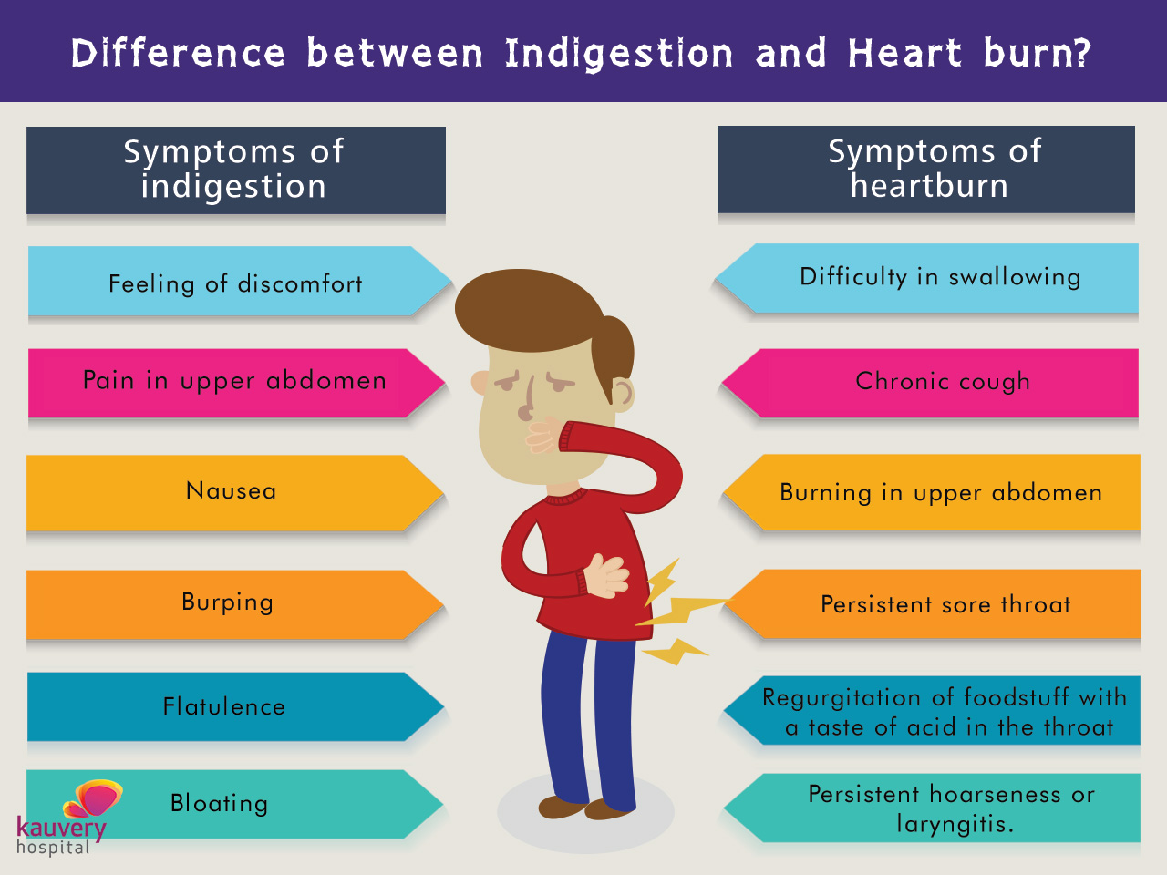 Symptoms of Indigestion and Heartburn