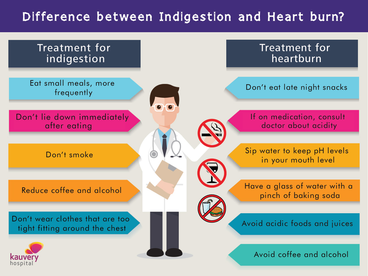 Treatment for Indigestion and Heartburn