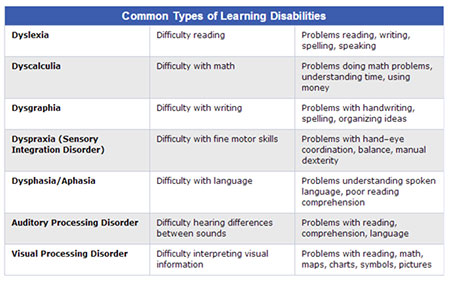 Common types of learning Disabilities