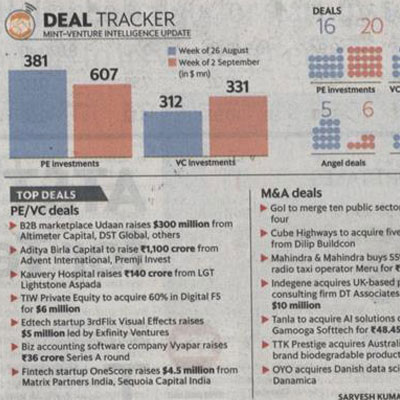 Deal tracker - Mint News