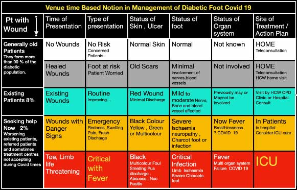 Venue time Based on Notion in Management of Diabetic Foot Covid 19